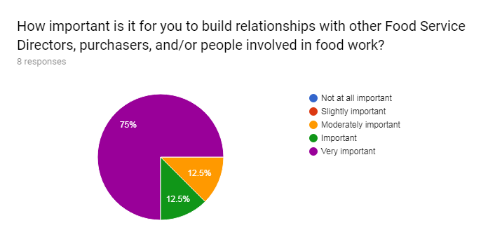 Forms response chart. Question title: How important is it for you to build relationships with other Food Service Directors, purchasers, and/or people involved in food work?. Number of responses: 8 responses.