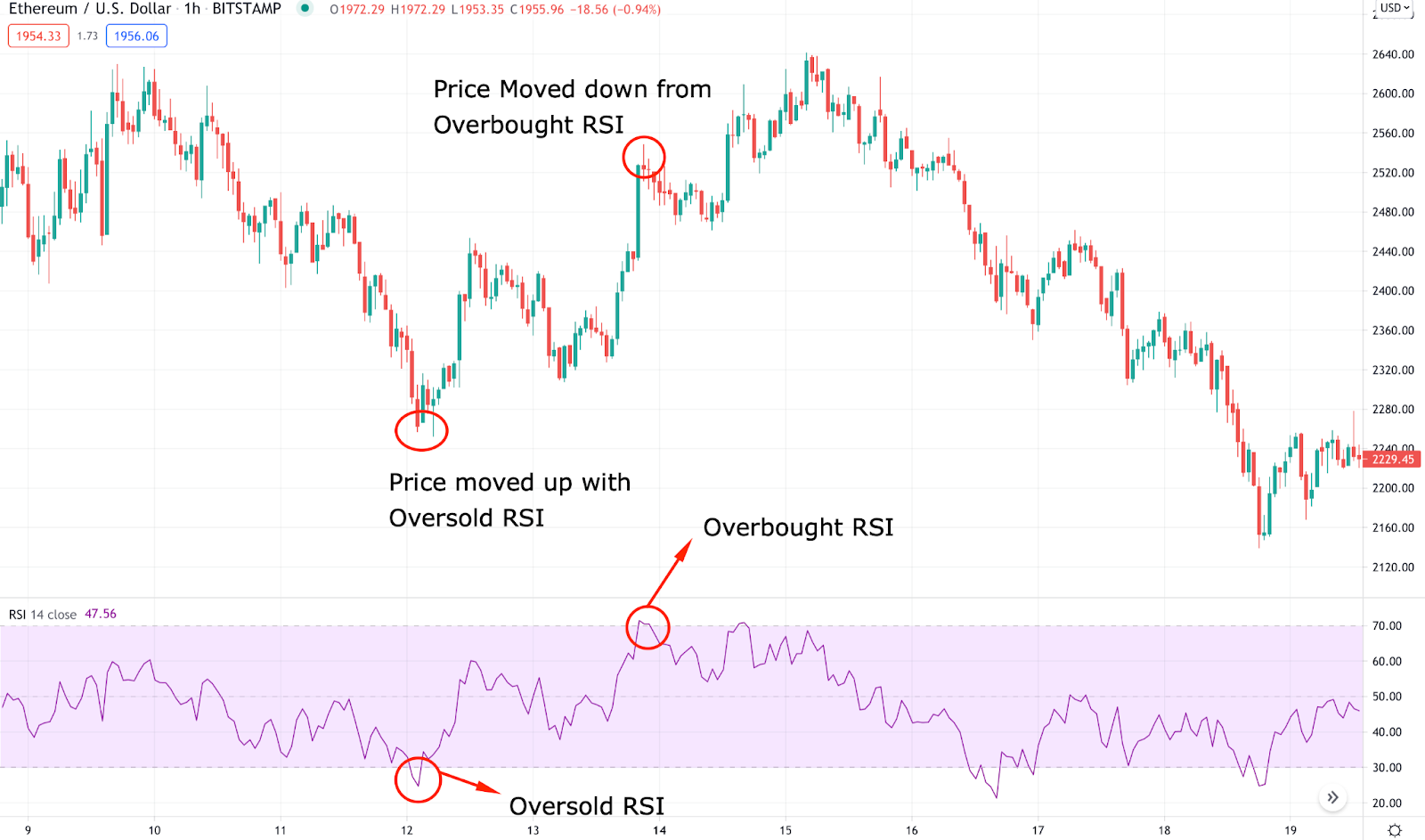 RSI indicator showing the overbought and oversold levels.