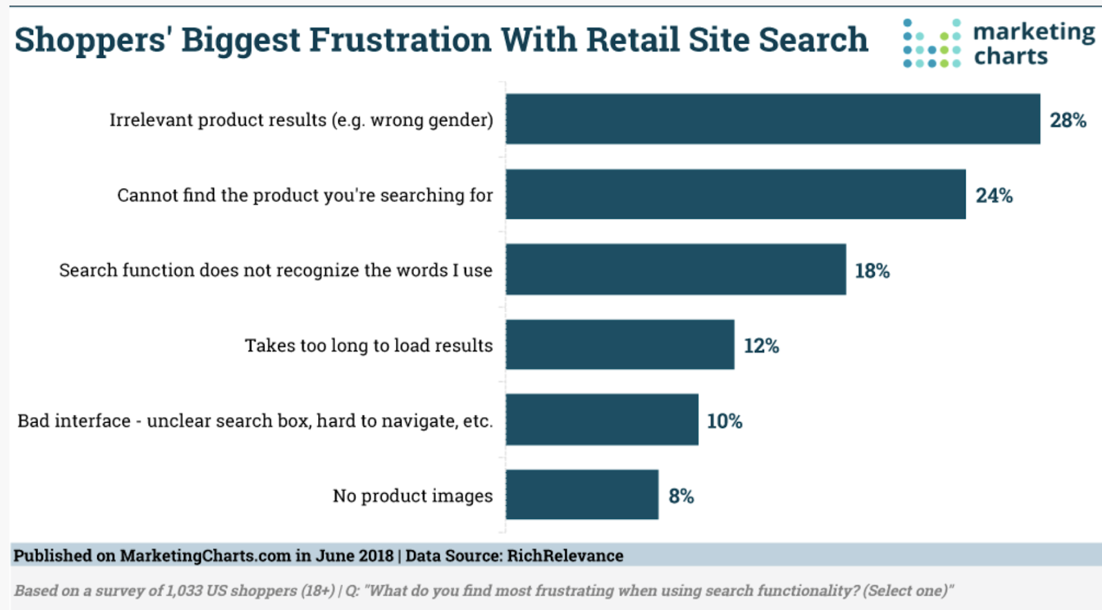 Shoppers' Biggest Frustration With Retail Site Search