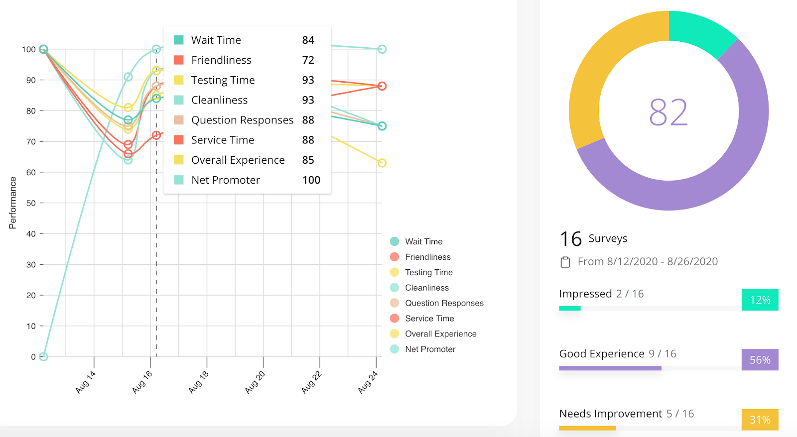 employee performance dashboard