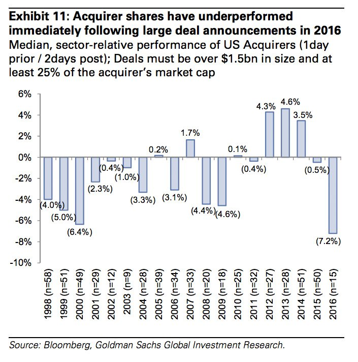 GS note on M&A