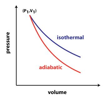 pressure versus temperature