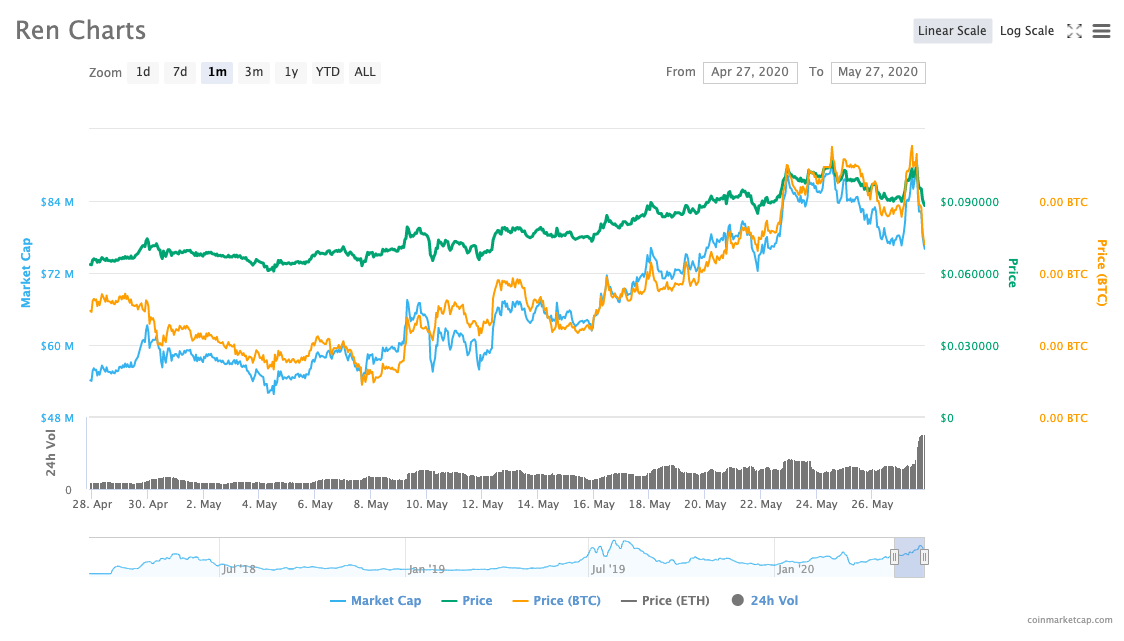 Graph showing REN's price from Apr. 28 to May 27