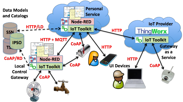 Data models for the Internet of Things : 2013