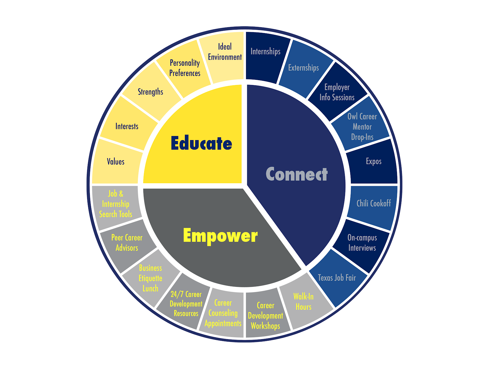 Glimpse of the Center for Career Development resources avaialble