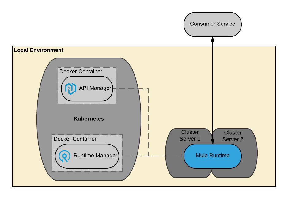 Triển khai PCE nền tảng MuleSoft Anypoint
