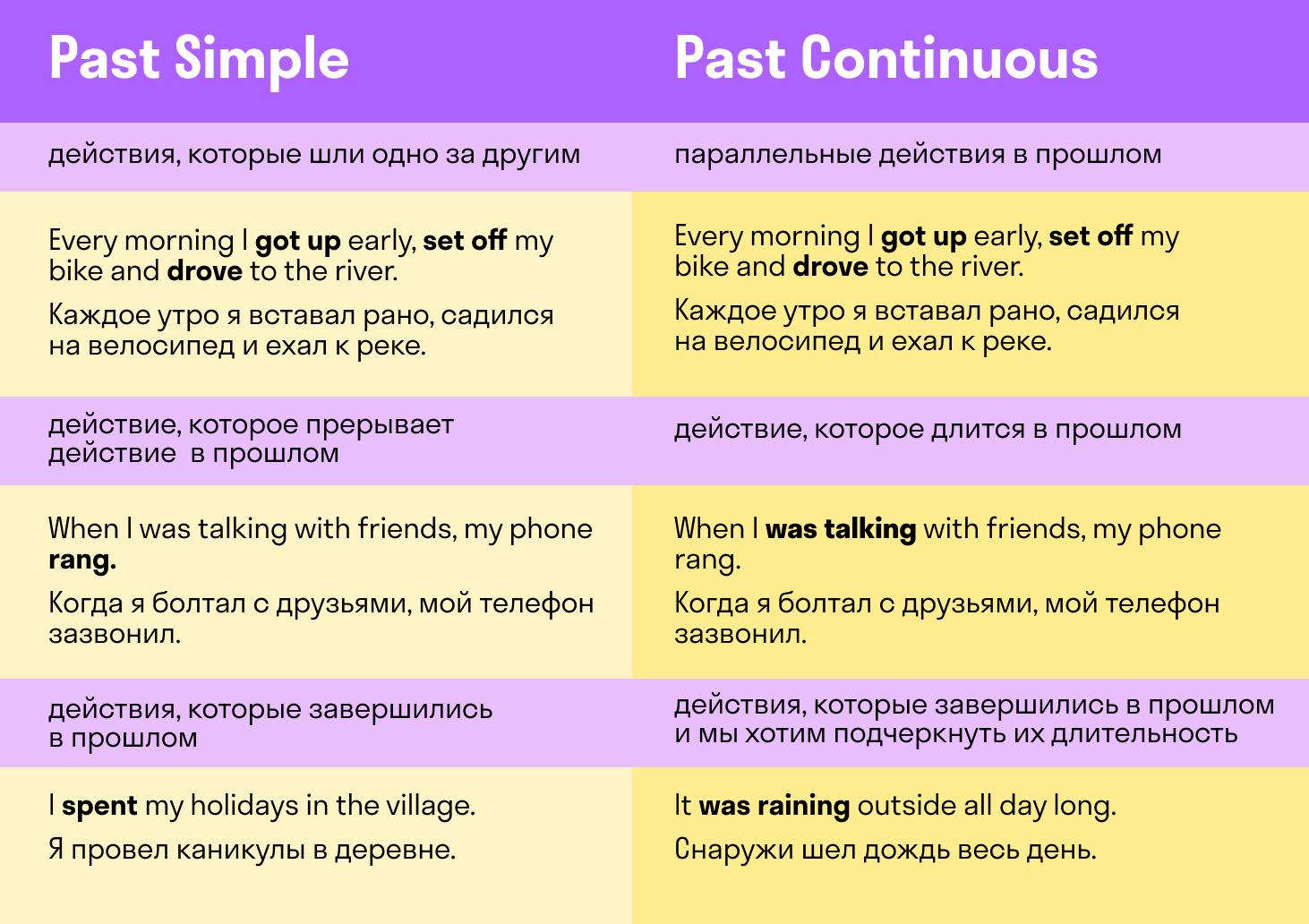 различия Past Simple и Past Continuous