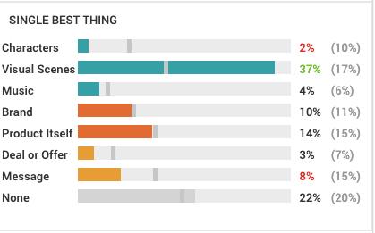 Single Best Thing Chart