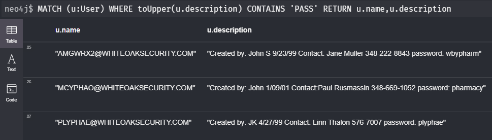 the screenshot to the query MATCH (u:User) WHERE toUpper(u.description) CONTAINS 'PASS' RETURN u.name,u.description shows several emails, contact info, passwords, etc.