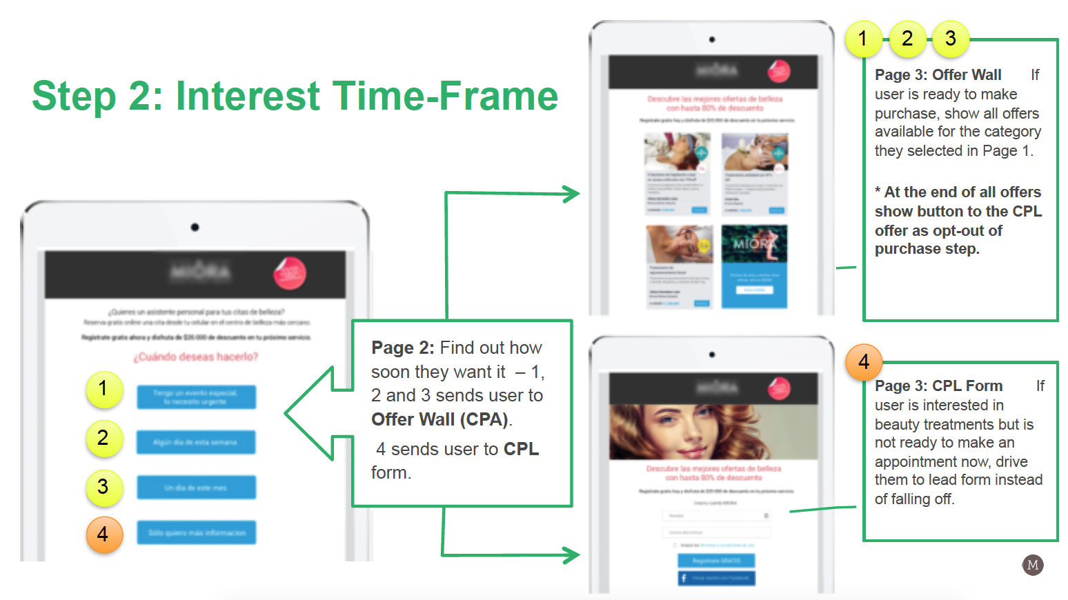 Mirella Crespi – Funnel Optimisation - Step 2 – Interest Time-Frame
