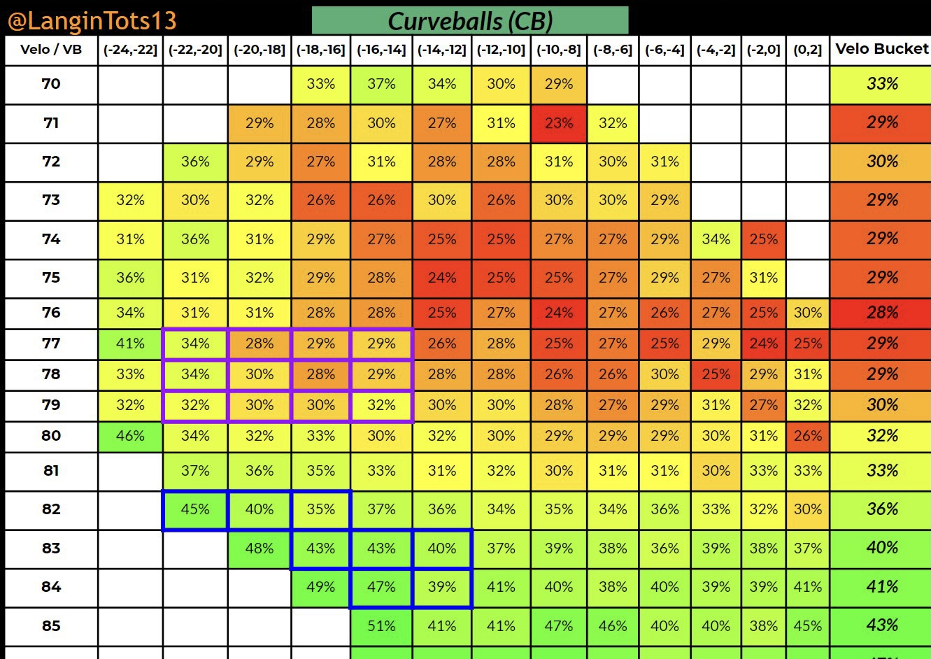 Graph showing data relevant to improve pitching velocity.