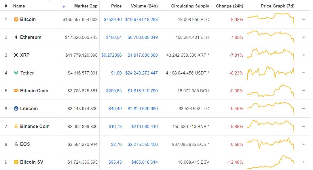 Jornada roja para las criptomonedas. Bitcoin sufre una violenta caída. Fuente CoinMarketCap