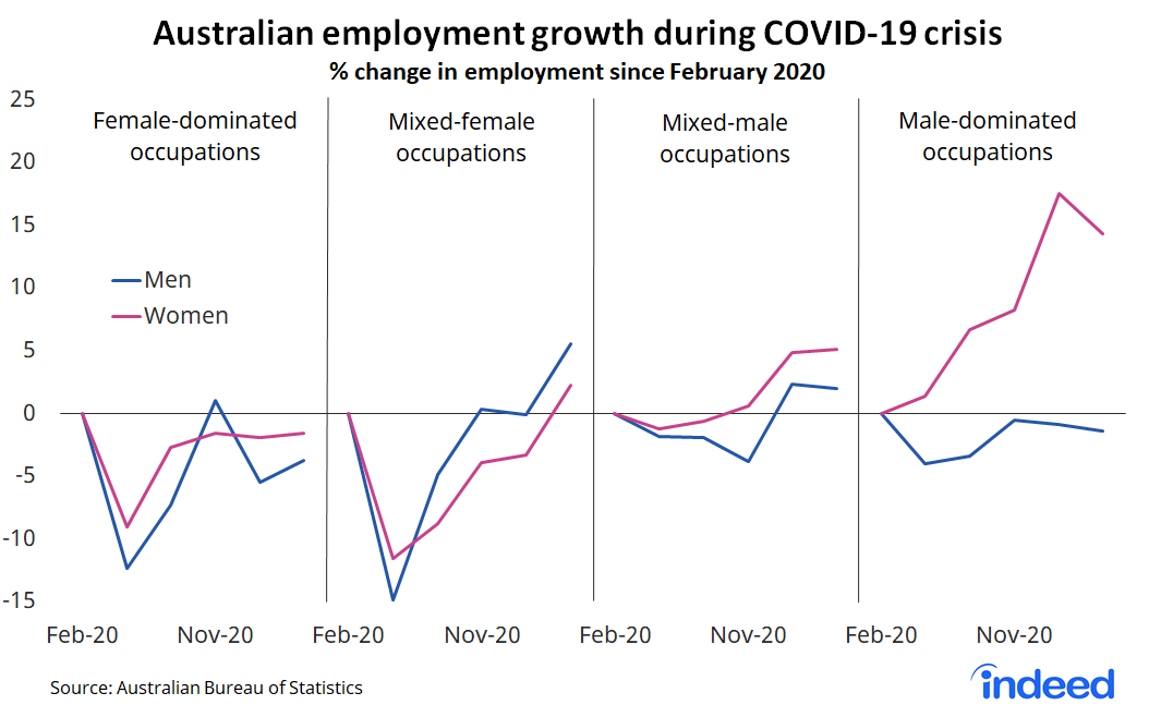 """Line graph titled """"Australian employment growth during COVID-19 crisis."""""""
