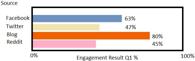 Marketing Skills - Data Analysis
