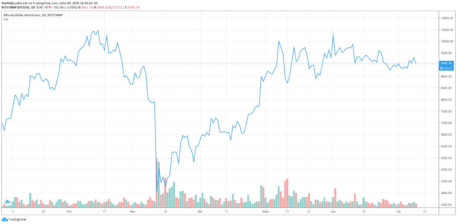 Performance do Bitcoin em dólar em 2020