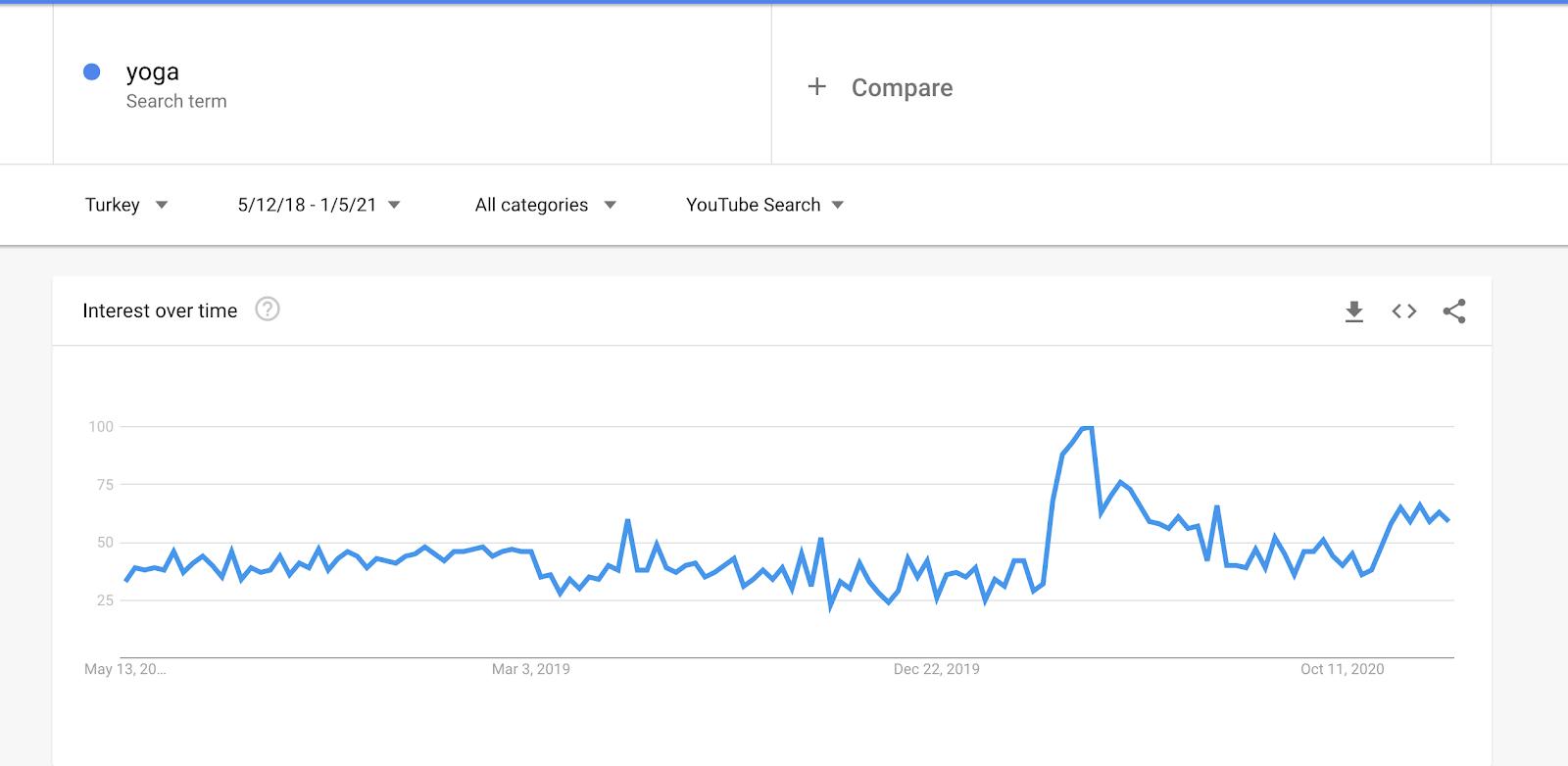 Google Trends'ten alınan Youtube da son 3 yıla göre Yoga kelimesinin aratılması