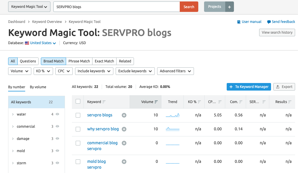 SERVPRO Blogs search results in SEMRush