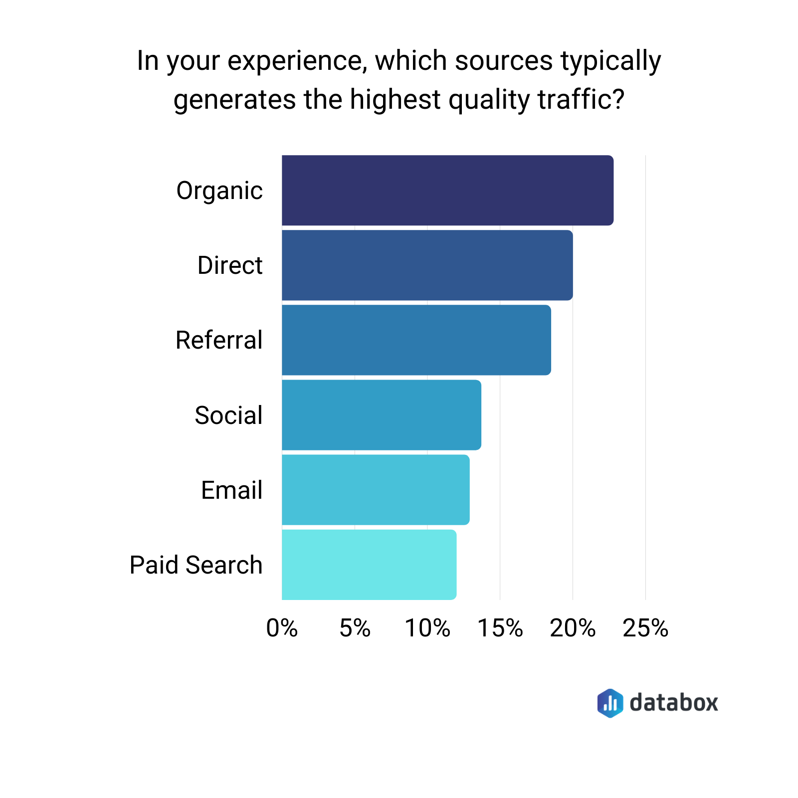 which sources typically generates the highest quality traffic