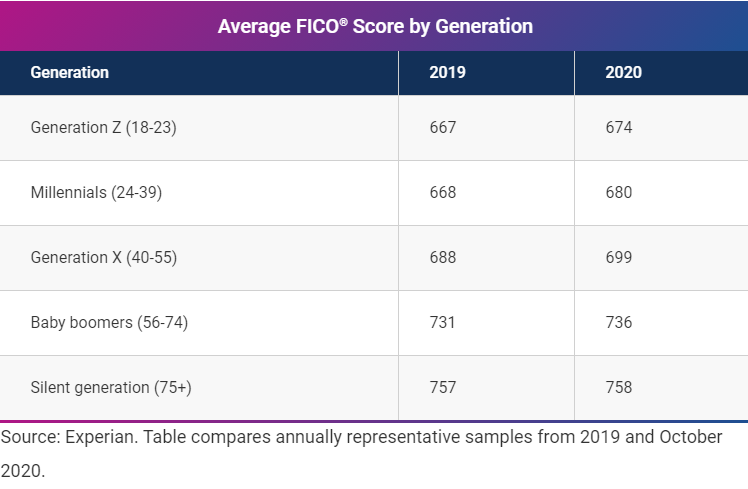 Average FICO Score by Generation - Link to article