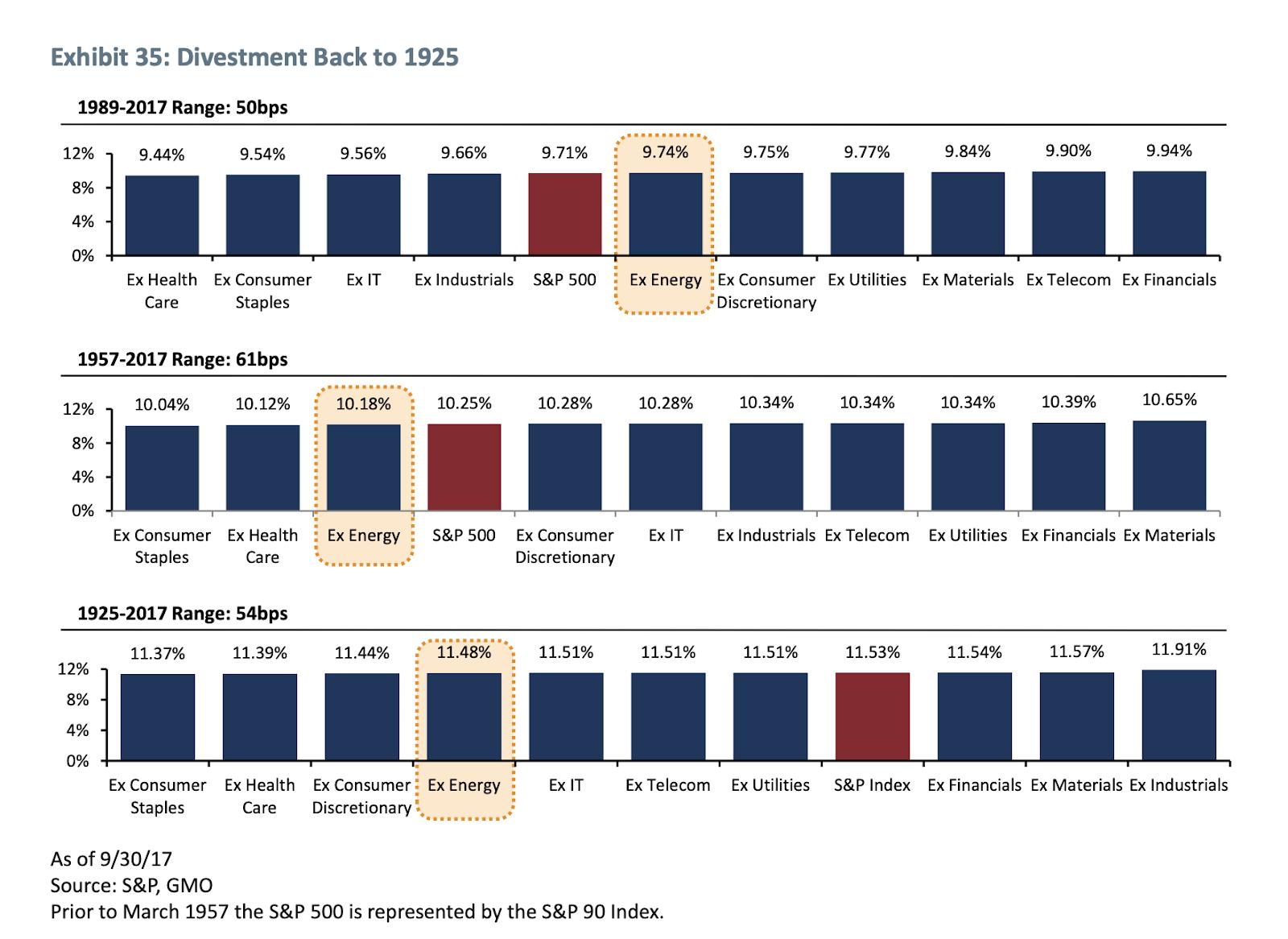 S&P 500 performance ex sectors