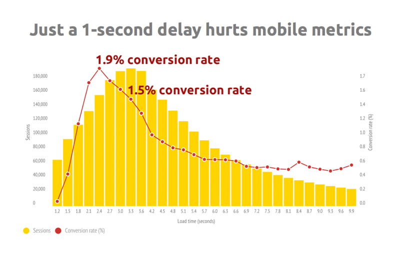 mobile web performance stats