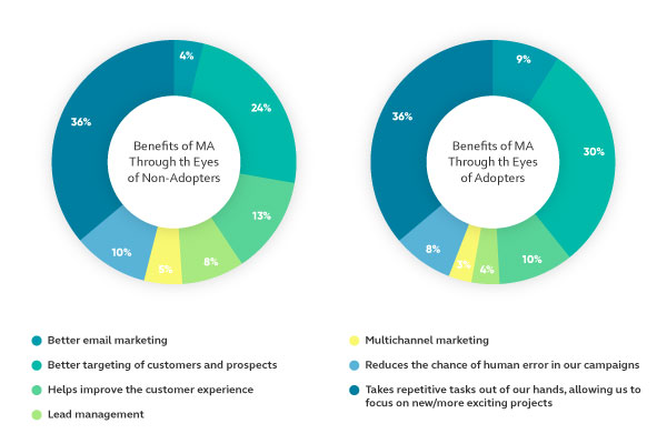 Benefits of marketing automation: