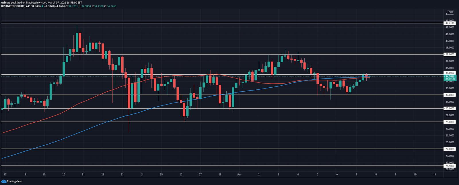 Weekly Crypto Price Analysis 7th Mar: BTC, ETH, XRP, DOT, SUSHI 5
