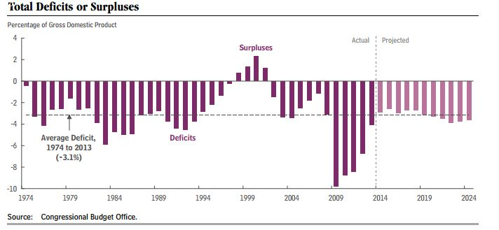 Image result for us annual Federal budget deficit graph