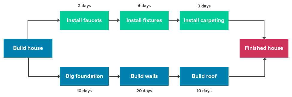 each task takes a different amount of time and resources  it takes more  time to build walls and lay the roof than to install faucets and fixtures