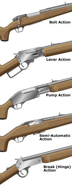 Bolt action, lever action, Pump action, Semi-automatic action, Break action