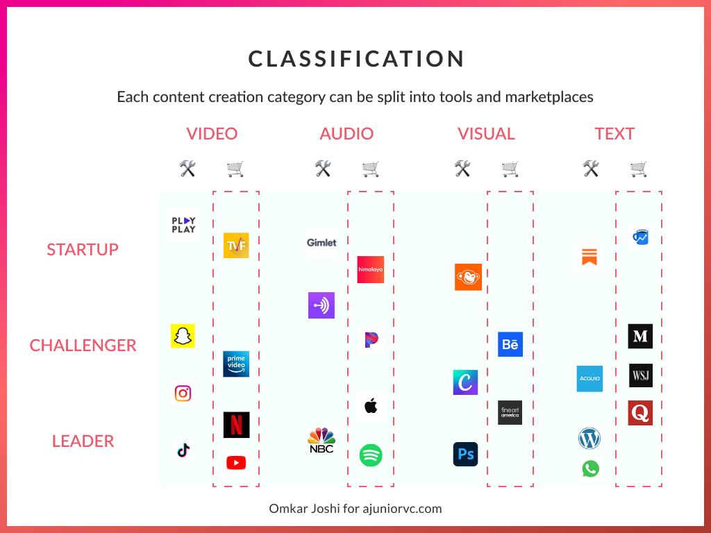 Creator classification