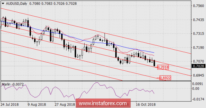 The forecast for AUD / USD on October 26, 2018