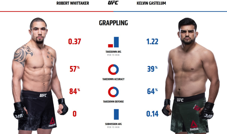 Whittaker and Gastelum grappling stats