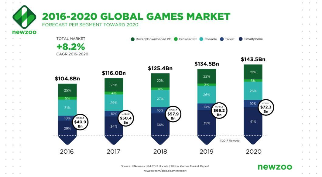 2016-2020 Global Games Market