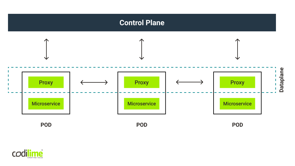 Service mesh architecture overview