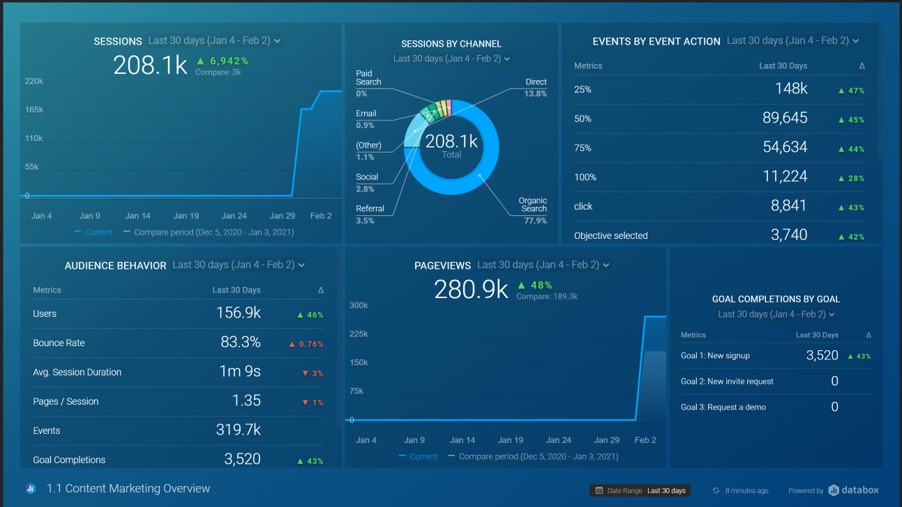 Content Marketing Overview Dashboard