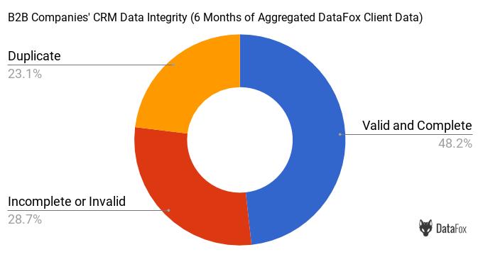 B2B Companies' CRM Data Integrity