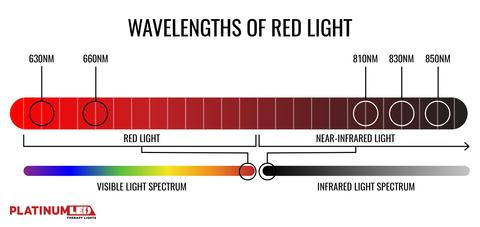 wavelength of red light