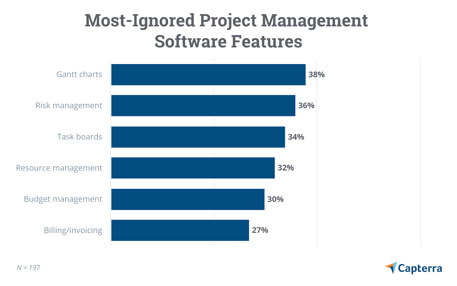 Gantt charts are the most ignored PM feature according to this survey