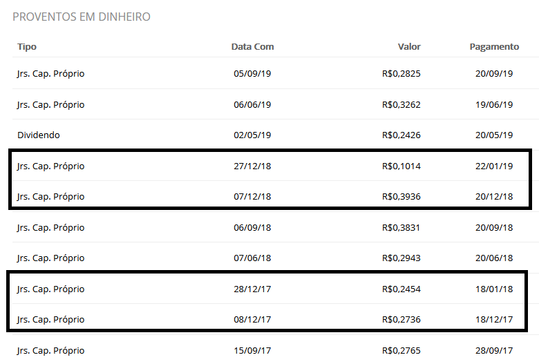 Tabela Histórico de Pagamento de Dividendos da Ferbasa.