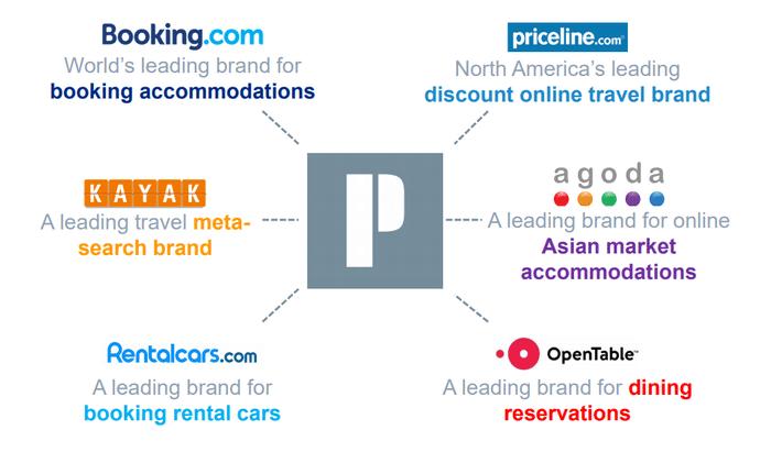 美股投資推薦-Booking Holdings Inc | Booking.com