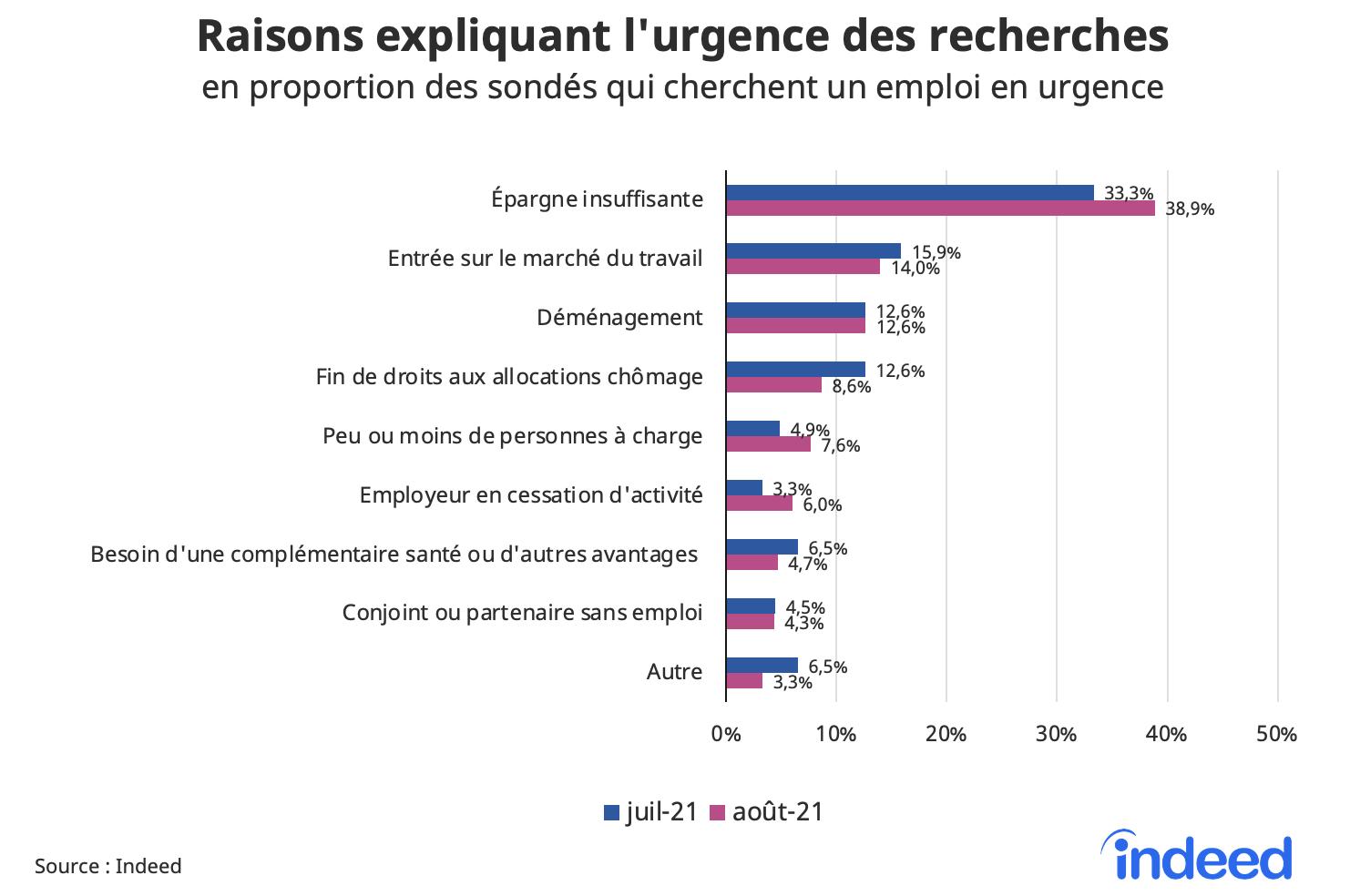Cet histogramme présente les raisons expliquant l'urgence des recherches, en proportion des sondés qui cherchent un emploi en urgence, pour les mois de juillet et août 2021