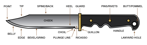 parts of a bladed weapon