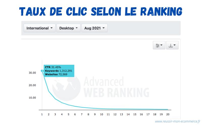 Graphique CTR selon le ranking des pages.