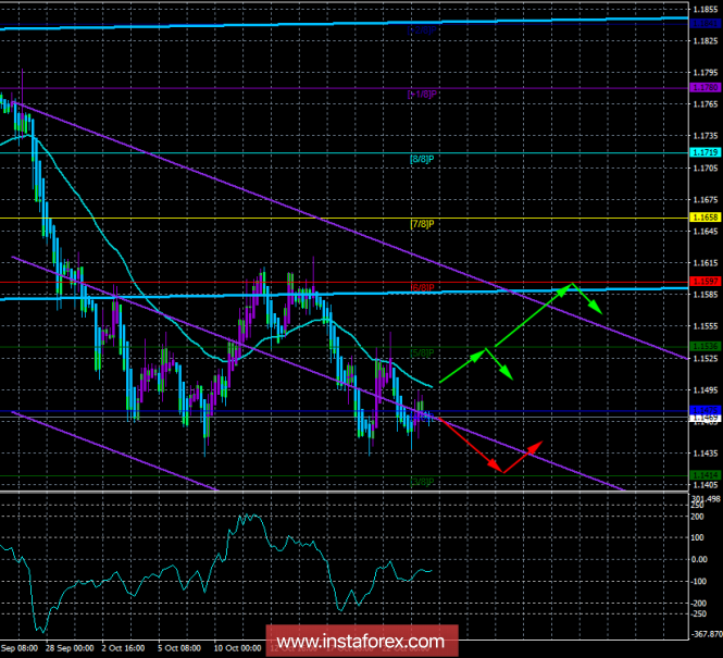 "EUR / USD. October 24th. The trading system. ""Regression Channels"". News calm and save the downtrend"