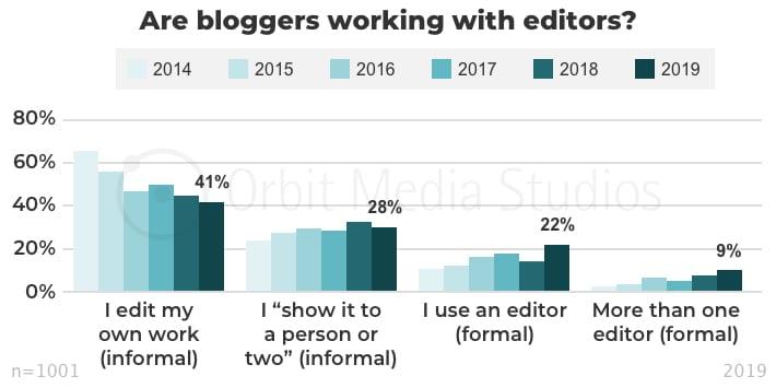 инфографика привлечение редактора к созданию контента
