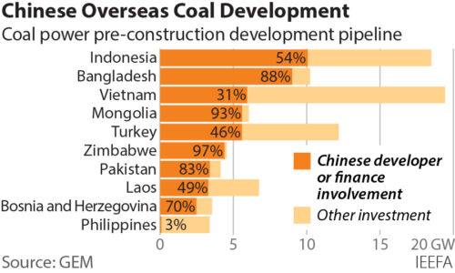 Chinese overseas coal development