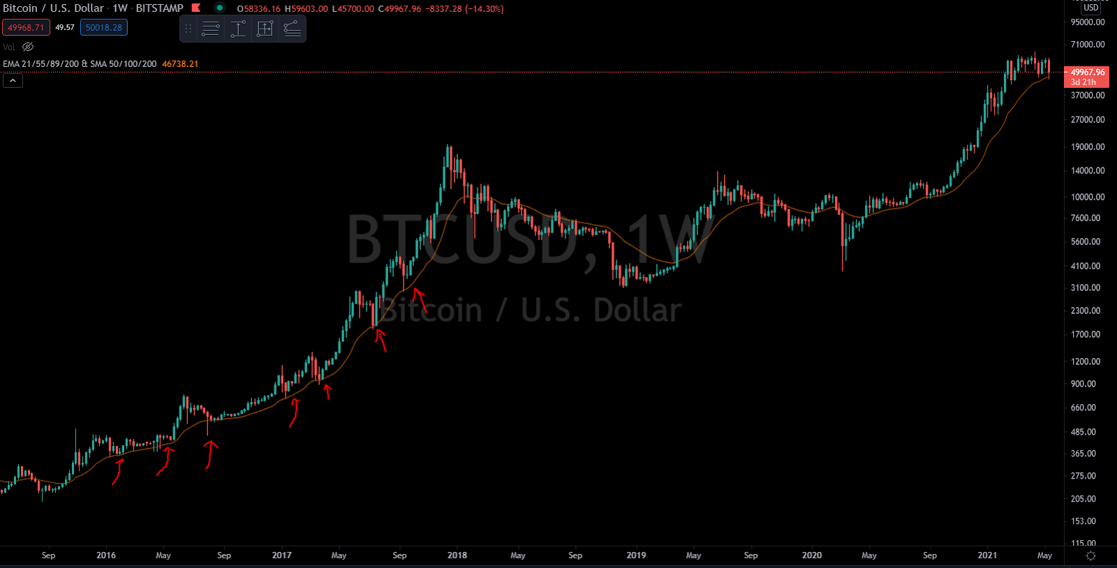 btc rinkos dangtelis vs auksas sukurkite bitcoin exchange