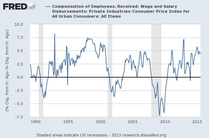 Salary Disbursements less CPI oct 2015.png