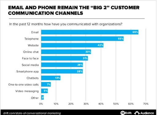 Drift State of Conversational Marketing study